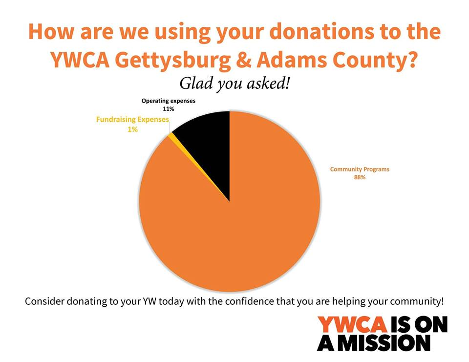 At the YWCA - Page 11 of 16 - YWCA Gettysburg & Adams County