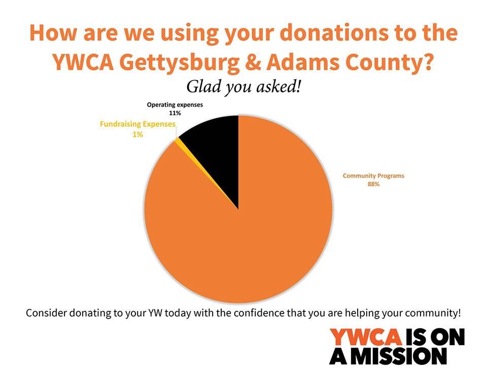 At the YWCA - Page 11 of 16 - YWCA Gettysburg & Adams County